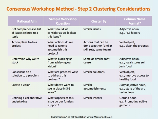 columns with descriptions for different workshop purposes